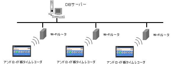 Android版タイムレコーダー