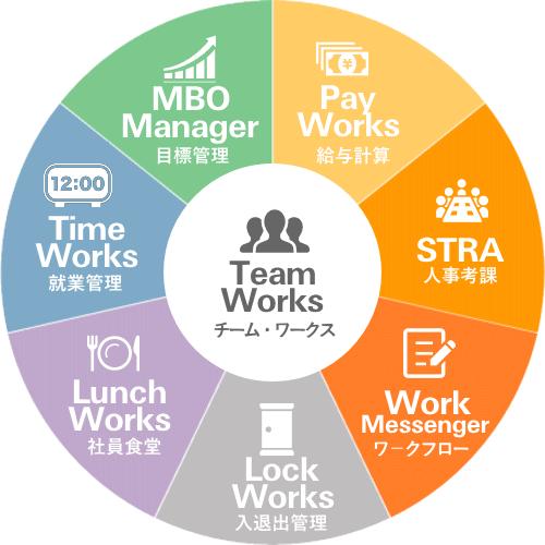 x/Works 統合人事労務ソリューション